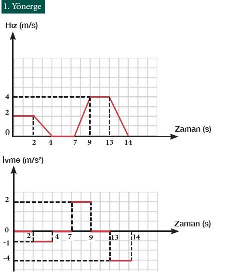 9. Sınıf Fizik Beceri Temelli Etkinlik Kitabı Sayfa 108 Cevabı