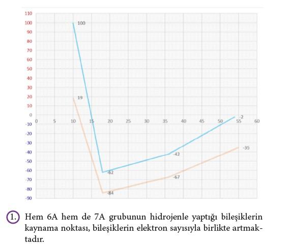9. Sınıf Kimya Beceri Temelli Etkinlik Kitabı Sayfa 145 Cevabı