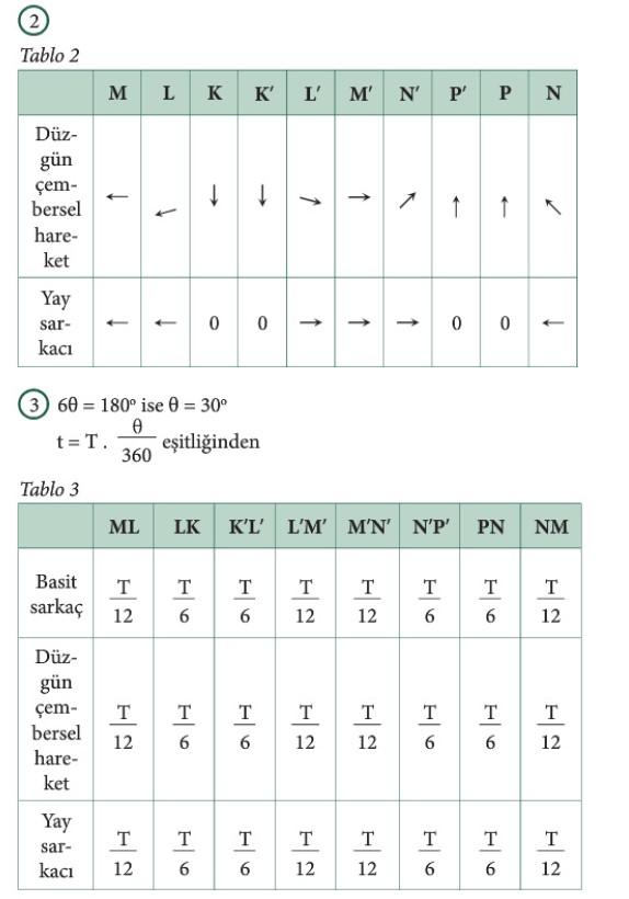 12. Sınıf Fizik Beceri Temelli Etkinlik Kitabı Sayfa 76 Cevabı