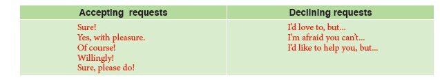 12. Sınıf İngilizce Beceri Temelli Etkinlik Kitabı Sayfa 36 Cevabı